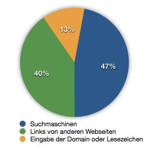 Besucherquellen-der-schwarze-planet-2011-2012